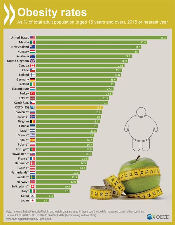 Obesidad estadísticas mundiales