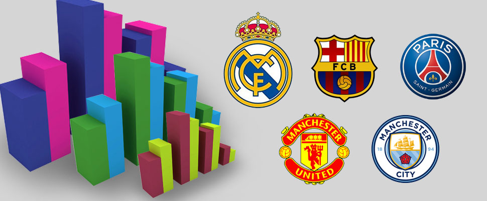 El poderío económico del fútbol: estas son las cifras de los grandes clubes europeos