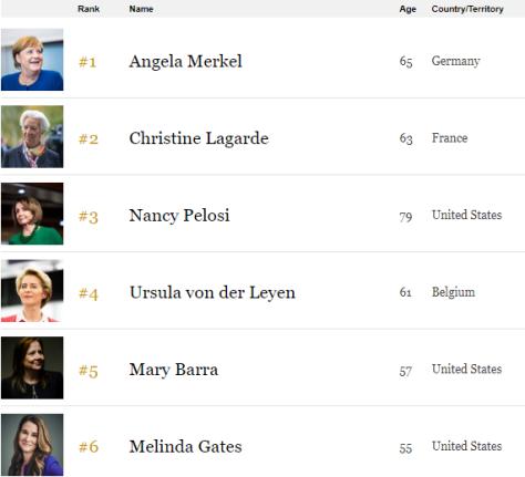 La revista Forbes actualiza su ranking de las mujeres más poderosas del 2019